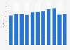 Número de empleados de Covestro SL España 2011-2017