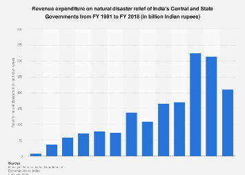 Natural disaster relief revenue expenditure of India's Government 1990-2017