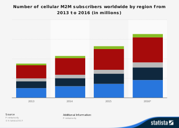 Cellular M2M subscribers worldwide by region 2013-2016