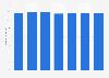 Number of U.S. mom internet users 2014-2020