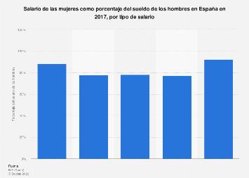 Cociente salarial de mujeres frente a hombres por tipo de salario España 2016
