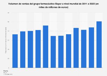 Facturación del grupo Bayer a nivel mundial 2011-2017