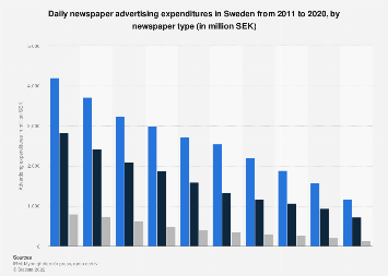 Daily newspaper advertising expenditures in Sweden 2011-2016