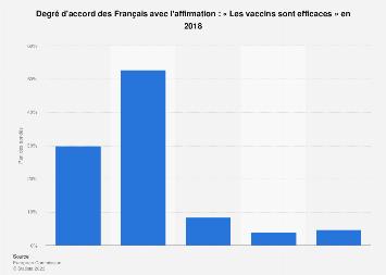 Opinion des Français conçernant l'efficacité des vaccins 2018