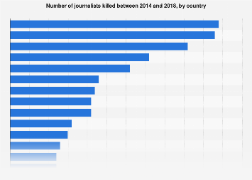 Number of journalists killed worldwide by country 2017