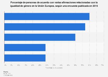 Personas de acuerdo con varias afirmaciones sobre la igualdad de género UE28 2015