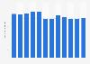 Número de empleados del grupo Bayer a nivel mundial 2011-2018