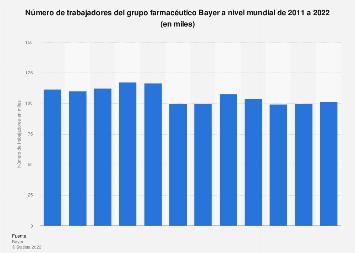 Número de empleados del grupo Bayer a nivel mundial 2011-2017