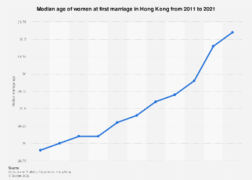 Median age of women at first marriage Hong Kong 2011-2018
