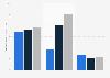 Facturación del grupo Bayer a nivel mundial por divisiones 2014-2018