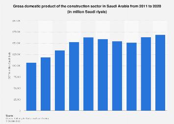 Saudi Arabia's construction sector GDP 2011-2017