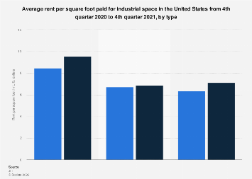 Average rent per square foot paid for industrial space U.S. Q1 2018 by type