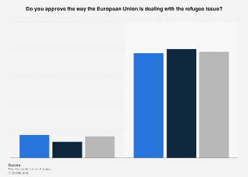 Italy: opinion on the EU dealing with the refugee issue 2016-2018