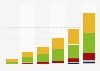 Global event cinema revenue 2010-2015, by region