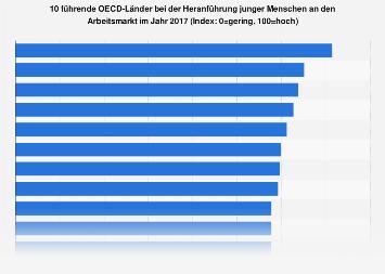 Führende Länder bei der Heranführung junger Menschen an den Arbeitsmarkt 2017