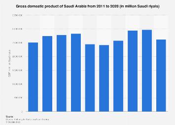 Saudi Arabia's GDP 2011-2018