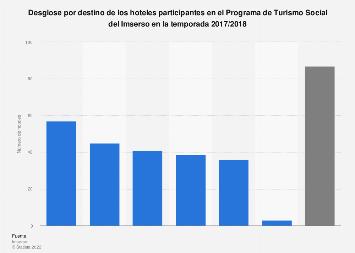 Programa de Turismo del Imserso: hoteles participantes según destino España 17/18