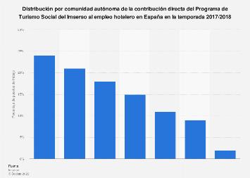 Turismo del Imserso: impacto directo en el empleo hotelero por comunidad España 16/17