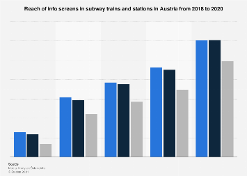 Reach of info screens in subway trains and stations in Austria 2016