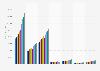 Gasto publicitario a nivel mundial por región 2014-2021