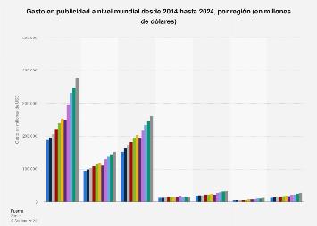 Gasto en publicidad a nivel mundial en 2018-2019