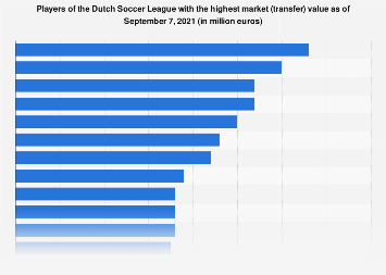 Players of Dutch Football League with the highest market value in 2017