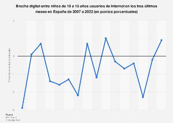 Usuarios de Internet: brecha digital de género en niños España 2007-2016