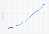 Porcentaje de hombres que compró online en los últimos tres meses España 2006-2017