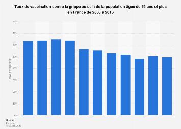 Vaccination contre la grippe parmi les 65 ans et plus en France 2006-2016