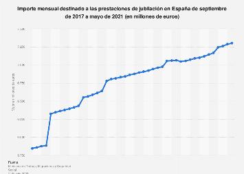 Gasto mensual en pensiones por jubilación España 2017-2018