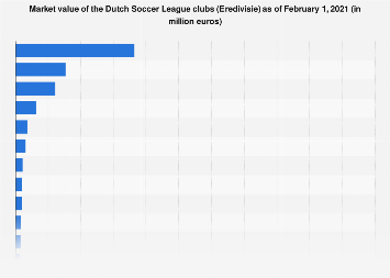 Market value of the Dutch Football League clubs 2018