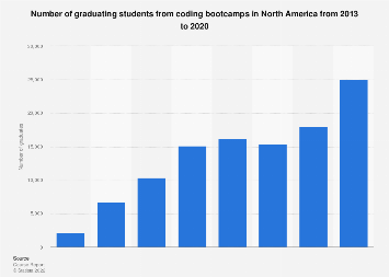 Coding bootcamp graduates North America 2018   Statista