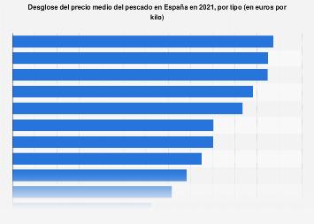 Precio medio del pescado por tipo en España 2017