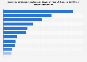 Pensiones de jubilación por comunidad autónoma en España 2018