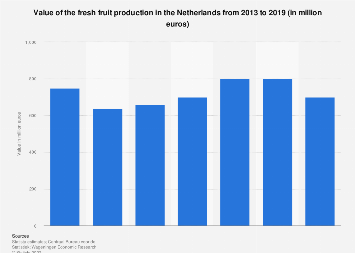Value fresh fruit production in the Netherlands 2013-2017