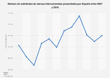 Solicitudes de marcas internacionales presentadas por España 2001-2016