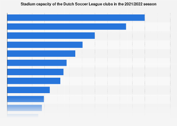 Stadium capacity of the Dutch Football League clubs 2018/2019