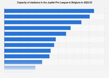 Stadium capacity of the Belgium Jupiler Pro League clubs 2018/2019