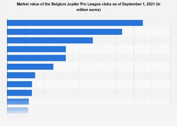 Market value of the Belgium Jupiler Pro League clubs 2018