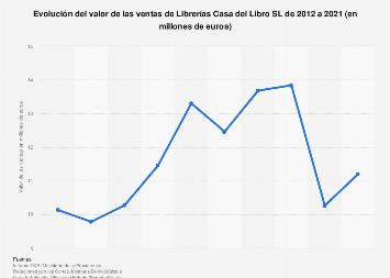 Ventas de Librerías Casa del Libro SL España 2012-2016