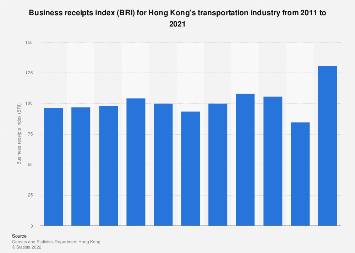 BRI for Hong Kong's transportation industry 2005-2016