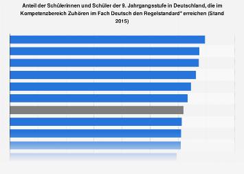 Kompetenzen der Schüler im Bereich Zuhören (Deutsch) nach Bundesländern 2015