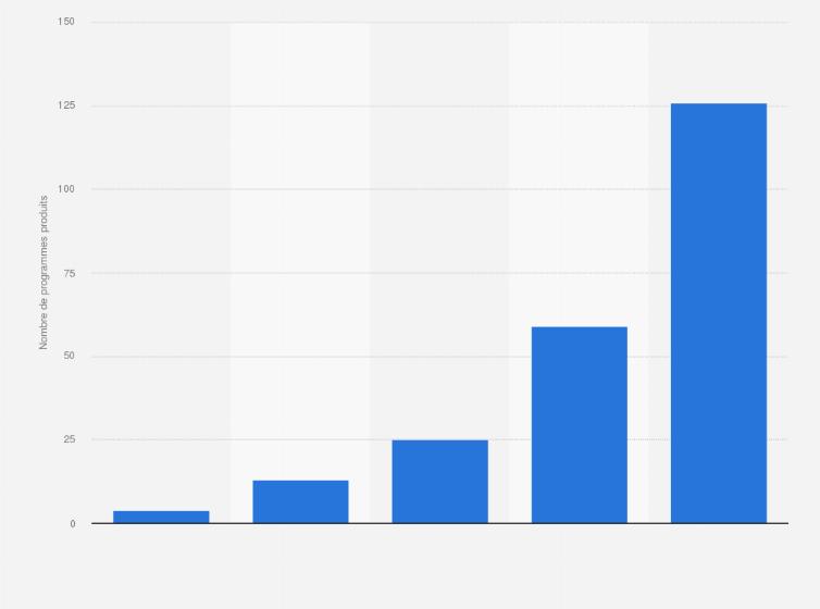 Netflix : nombre de programmes originaux produits 2012-2016