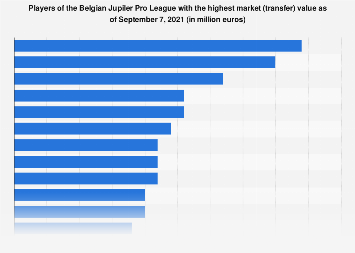 Belgium Players Of Belgian Jupiler Pro League With The Highest Market Value 2020 Statista