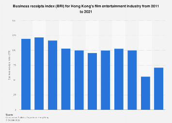 Business receipts index for film industry in Hong Kong 2005-2016