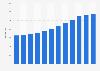 Nombre de scanners TDM en France 2006-2017