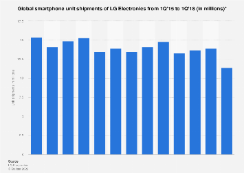 LG Electronics smartphone unit shipments worldwide 2015-2018, by quarter
