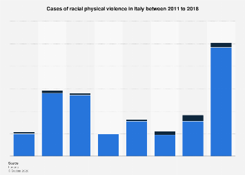 Italy: cases of racial physical violence 2011-2018