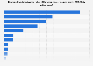 Broadcasting rights revenue of European soccer leagues 2015/20156
