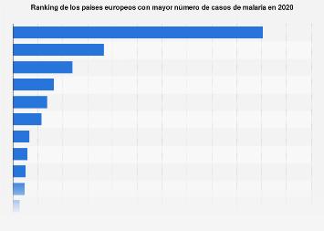 Número de casos de malaria por país Europa 2016
